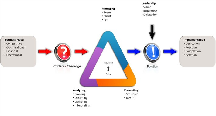 Strategic Problem Solving Model